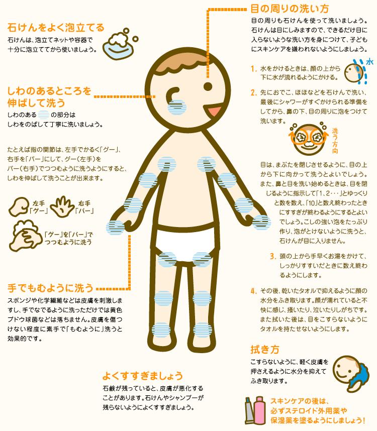 顔と体の洗い方(イラスト)